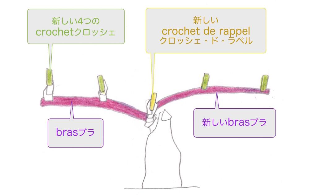 クロッシェ・ド・ラペルから新しいbrasブラを復活させ、再びcordon doubleコルドン・ドゥーブルの完成。
