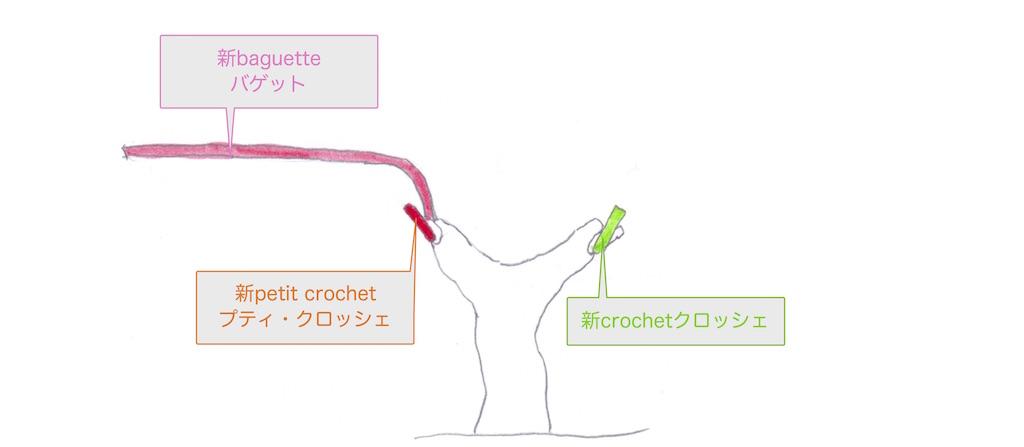 クロッシェとバゲットの位置を交換したguyot poussardギュイヨ・プーサールの図