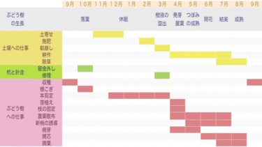 5. 畑の仕事のカレンダー