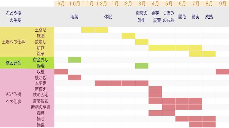ある年のぶどう樹の生長と、ぶどう樹の生長に呼応した生産者の仕事のカレンダー。