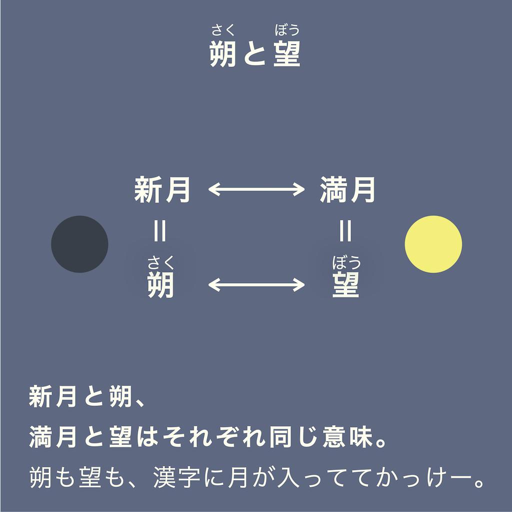 新月と朔、満月と望はそれぞれ同じ意味だ。