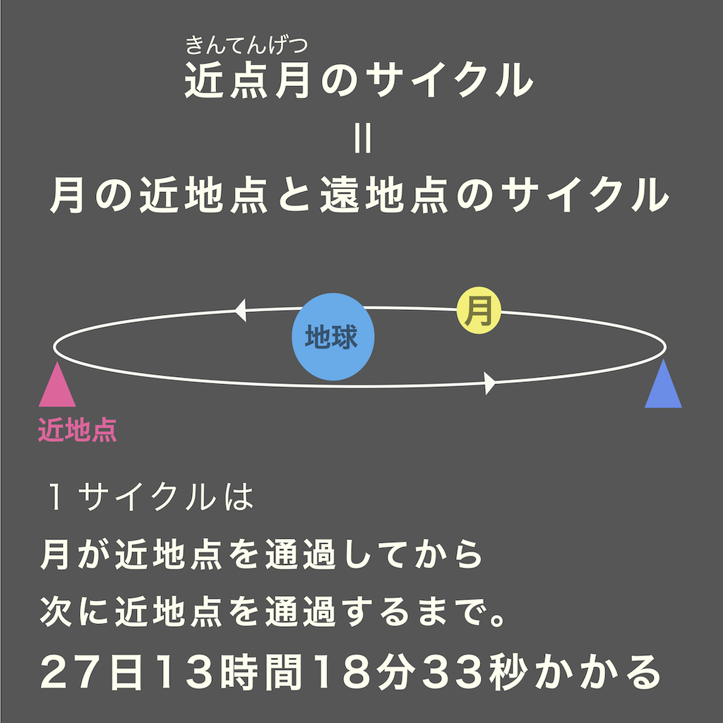 近点月のサイクルは、月の近地点と遠地点のサイクルのことだ。