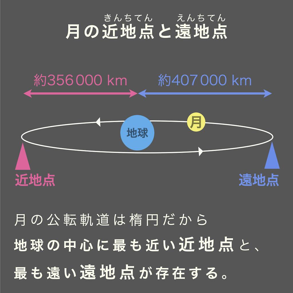 地球から月の近地点までは約356000km、遠地点までは約407000km。