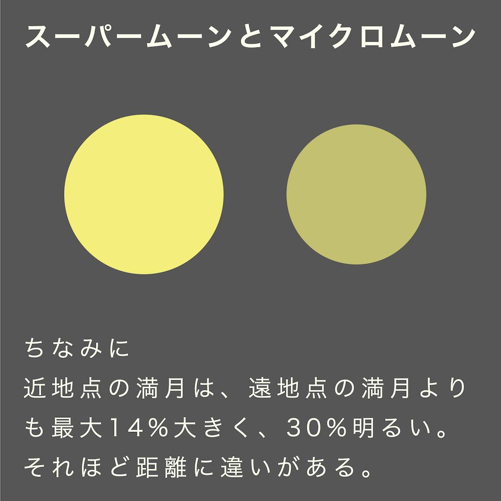 近地点の満月(スーパームーン)は、遠地点の満月(マイクロムーン)よりも最大14%大きく、30%明るい。