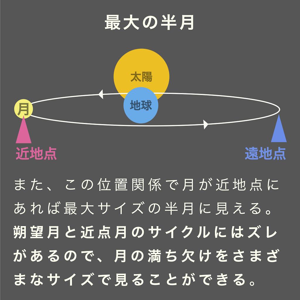 朔望月と近点月のサイクルにはズレがあるので、月の満ち欠けをさまざまなサイズで見ることができる。