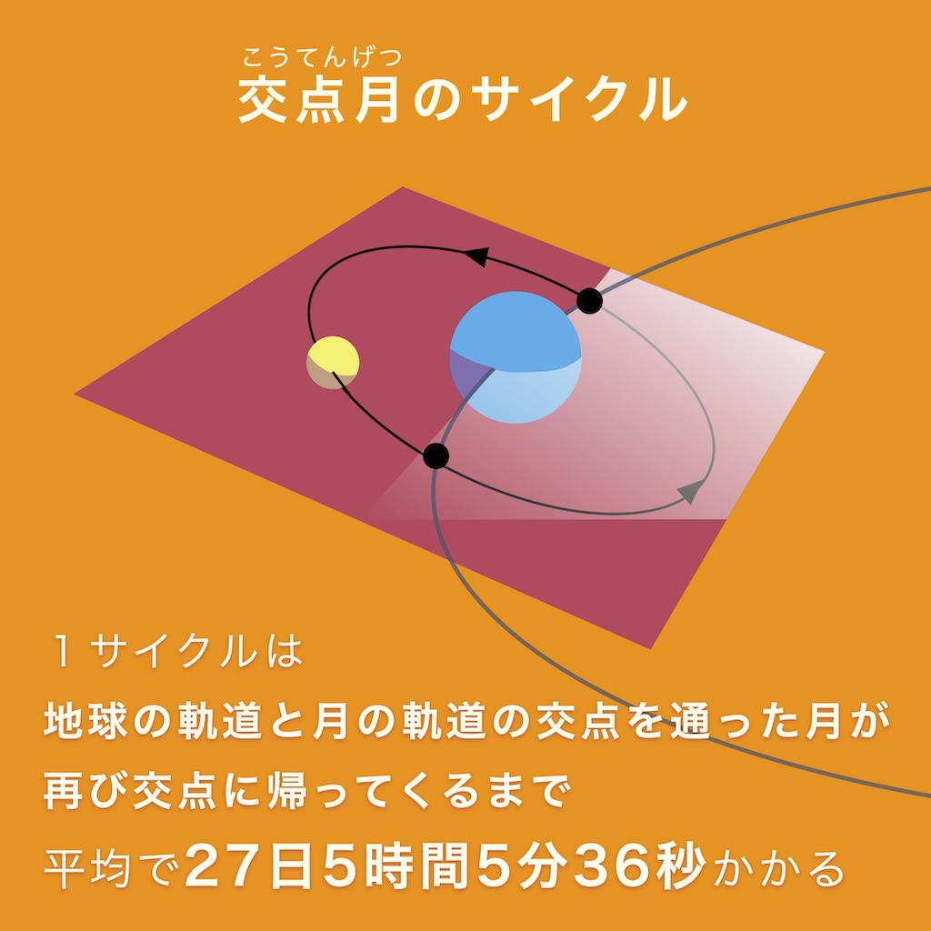 交点月のサイクルは、地球の軌道と月の軌道の交点を通った月が、再び交点に帰ってくるまで。