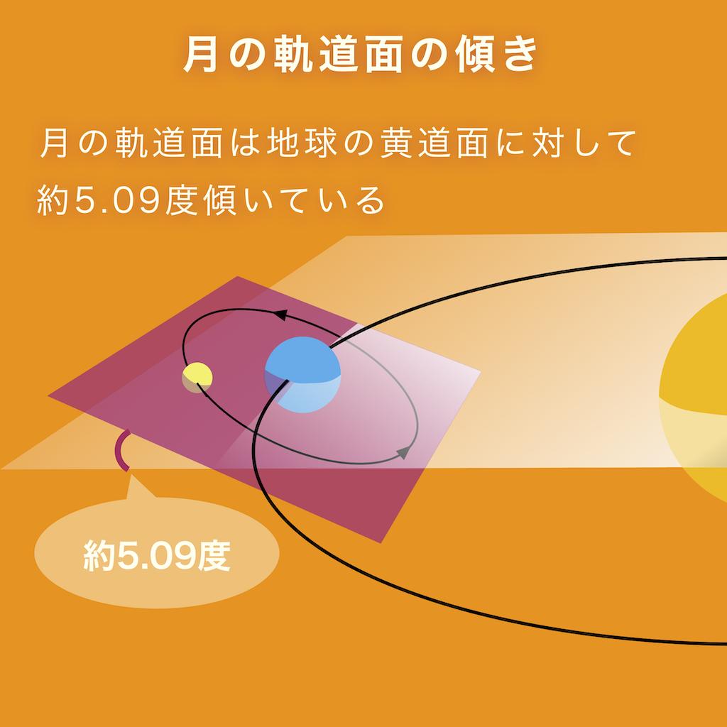 月の軌道面は、地球の黄道面に対して5.09度傾いている。