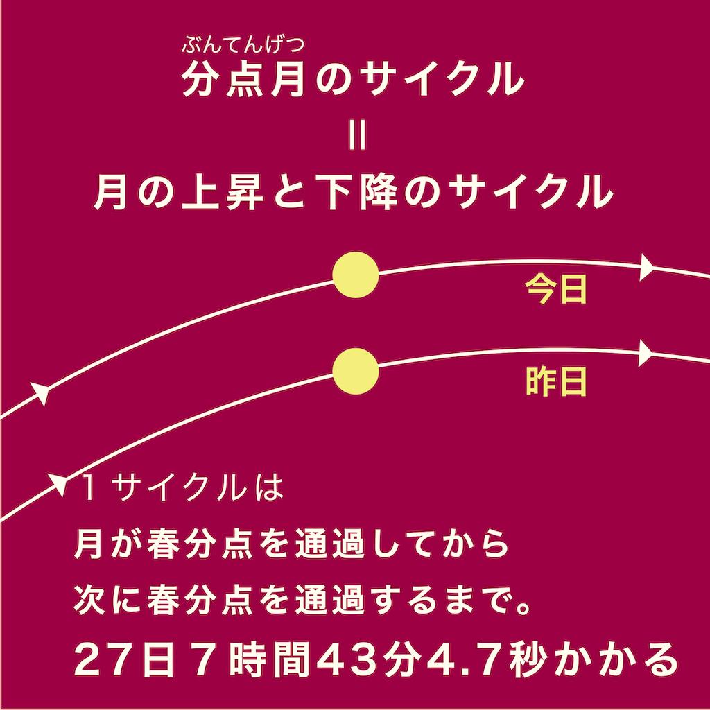 分点月のサイクルとは、月の上昇と下降のサイクルのことだ。