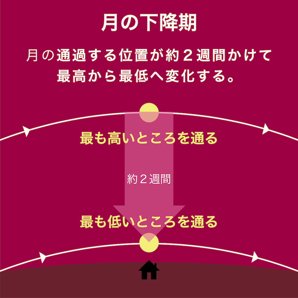 月の下降期に、月は通過する位置が最高から最低へ変化する。