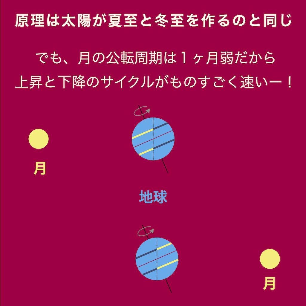 月の上昇期と下降期の原理は太陽が夏至と冬至を作るのと同じ原理だ。