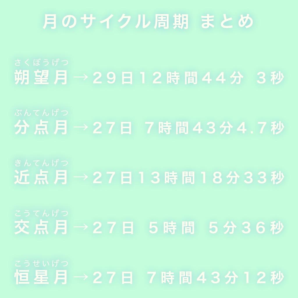 朔望月、分点月、近点月、交点月、恒星月の周期まとめ