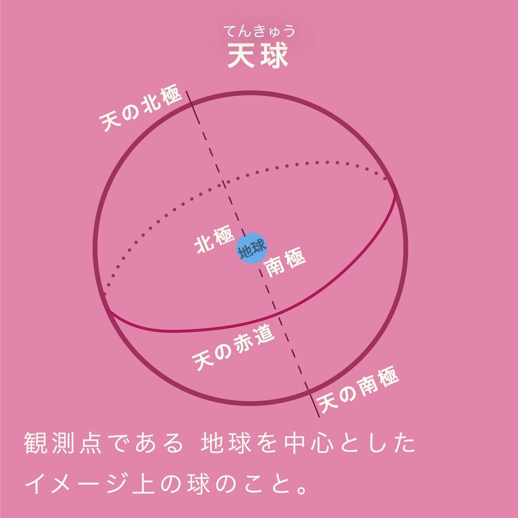 天球とは、観測点である地球を中心としたイメージ上の球のこと。