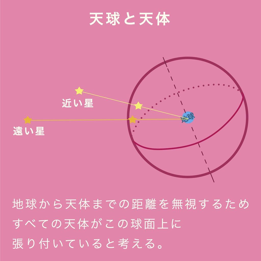 地球から天体までの距離を無視するため、すべての天体がこの天球上に張り付いていると考える。