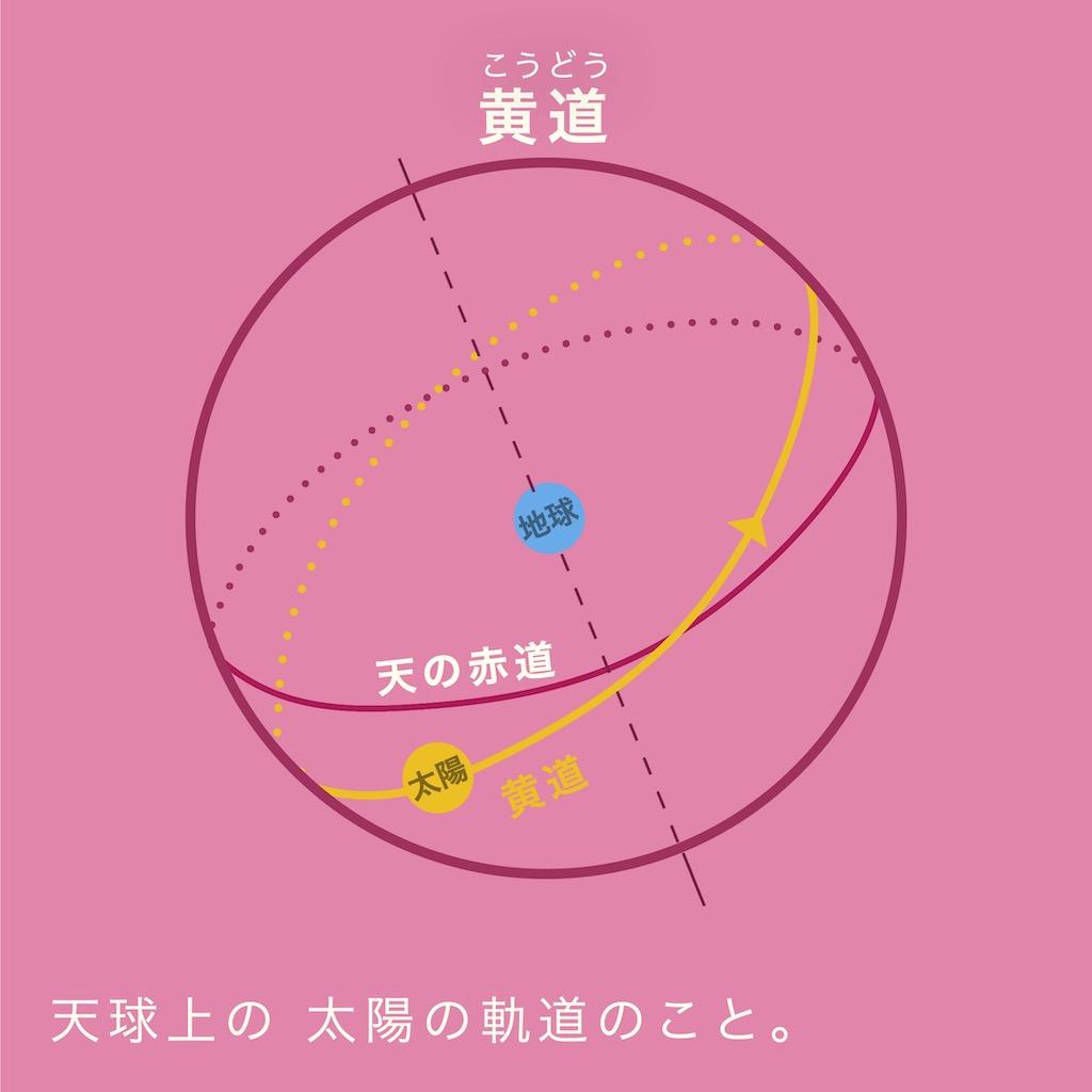 黄道とは、天球上の太陽の軌道のこと。