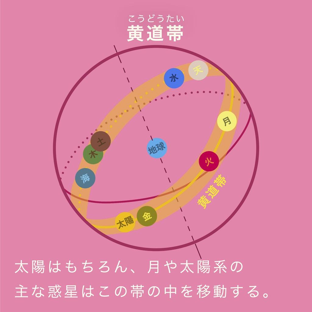 太陽はもちろん、月や太陽系の主な惑星はこの黄道帯の中を移動する。