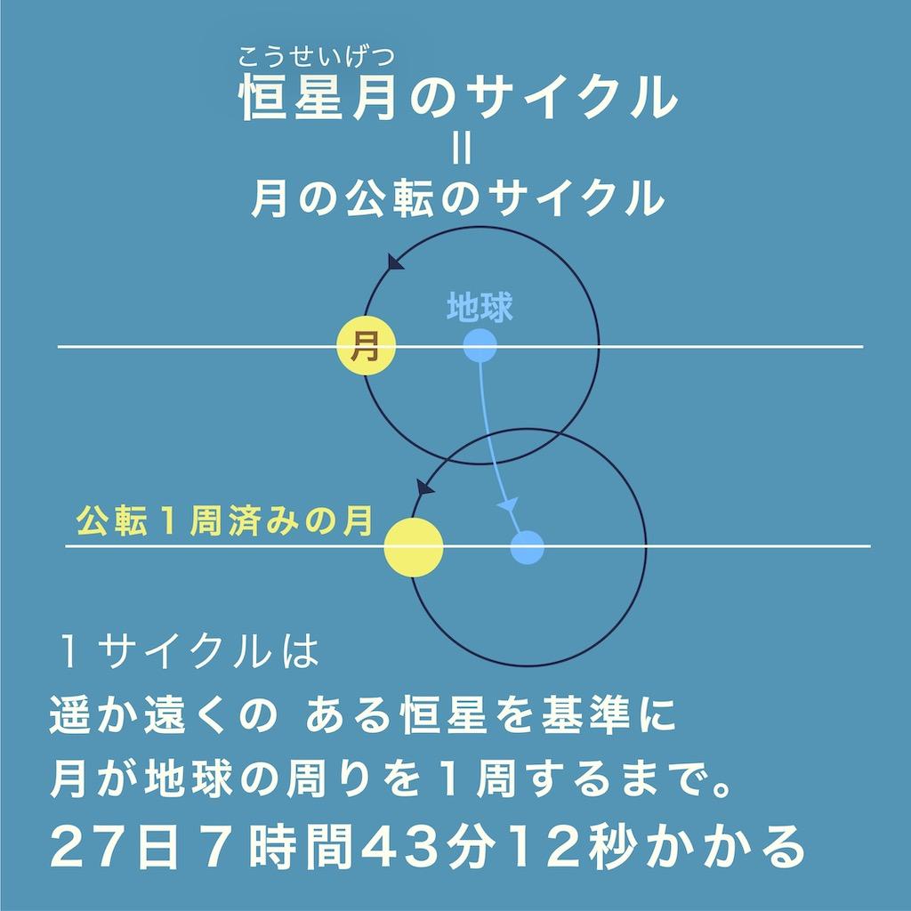 恒星月のサイクルとは、月の公転のサイクルのことだ。