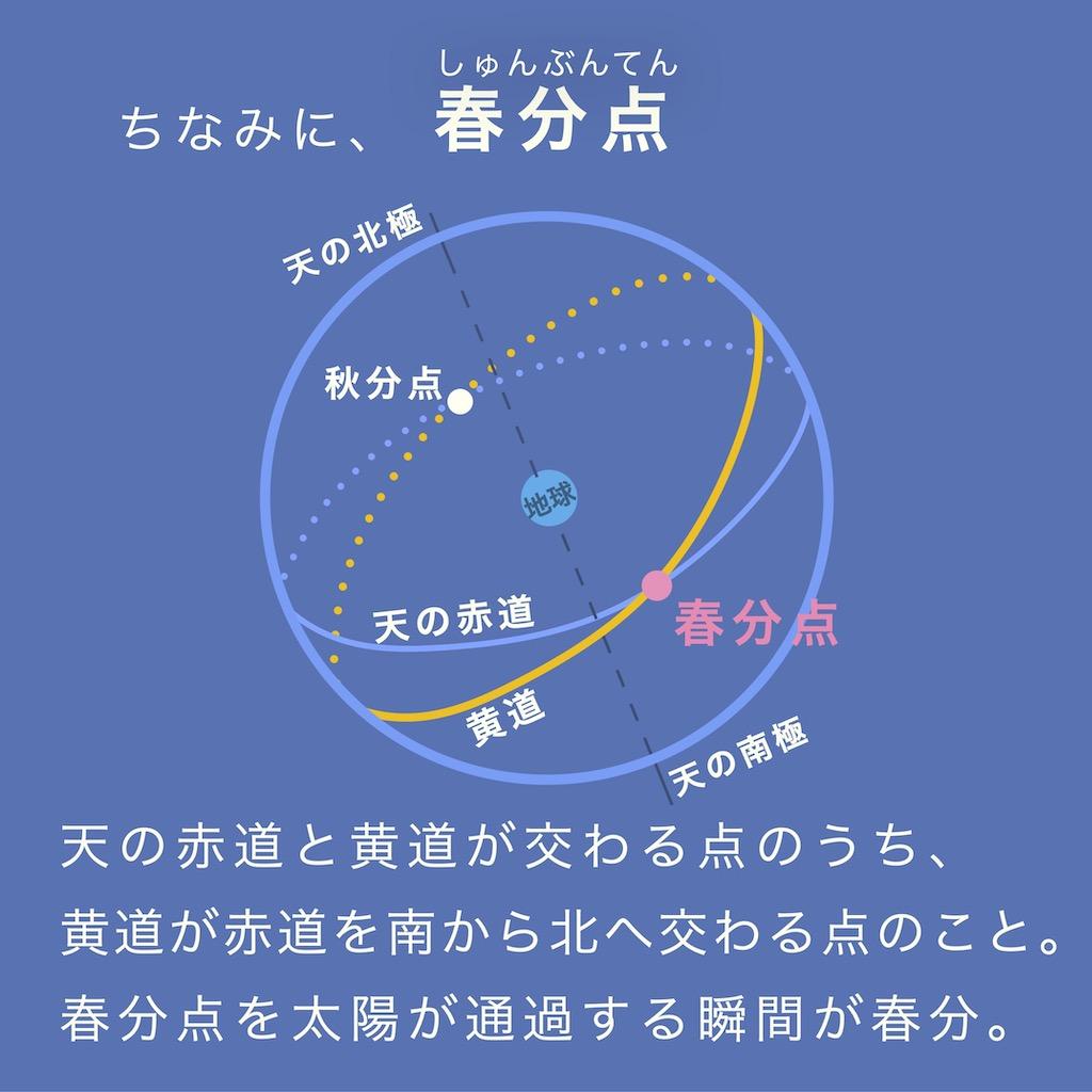 春分点とは、天の赤道と黄道が交わる点のうち、黄道が赤道を南から北へ交わる点のこと。