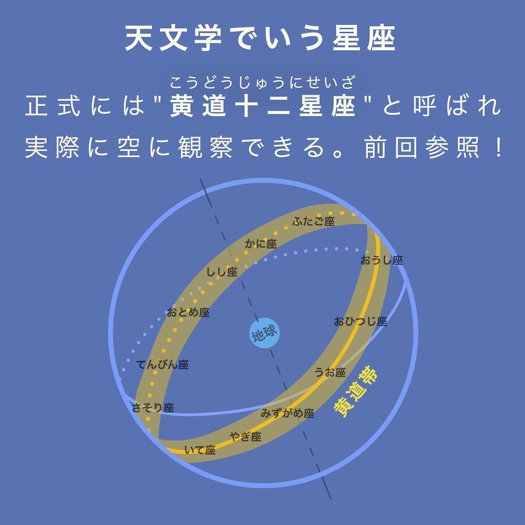 天文学でいう星座は、正式には黄道十二星座と呼ばれ、実際に空に観察できる。