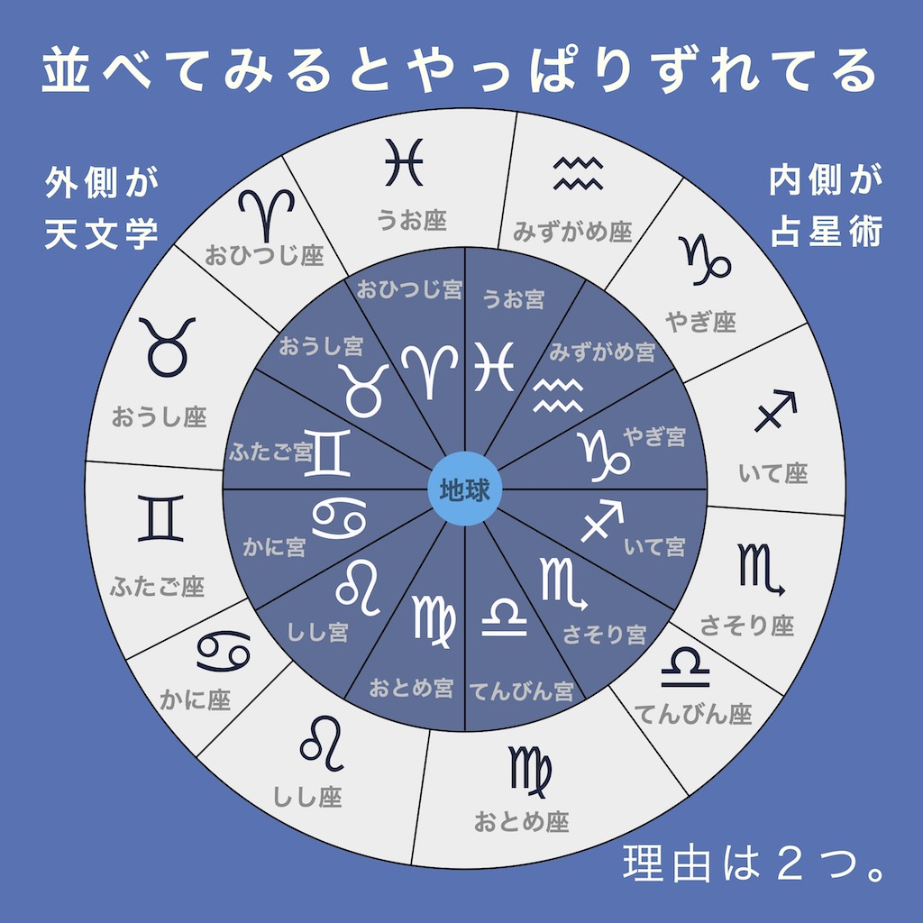 天文学の星座と占星術の星座を並べてみると、やっぱりズレている。