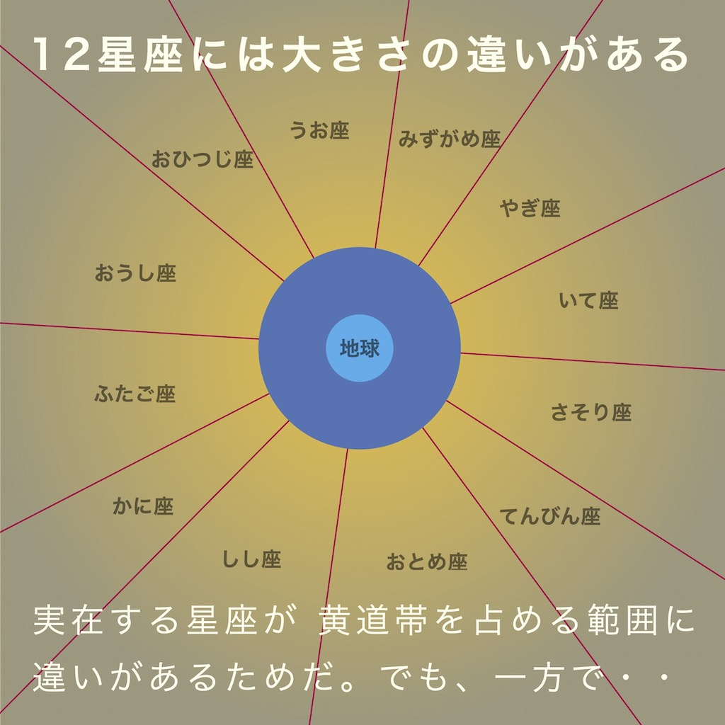 12星座には大きさの違いがある。実在する星座が黄道帯を占める範囲に違いがあるからだ。