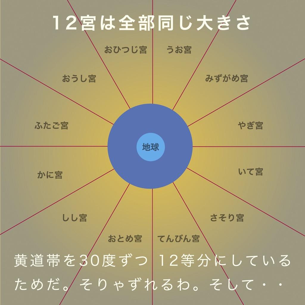 12宮は全部同じ大きさ。黄道帯を30度ずつ12等分にしているためだ。